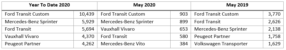 Top LCV registrations table May 2020