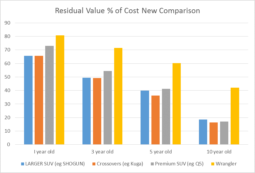 Jeep RV percentage of cost new comparison graph