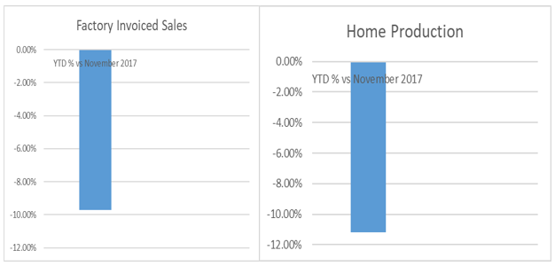 Touring caravan factory invoiced sales and home production graph March 2019