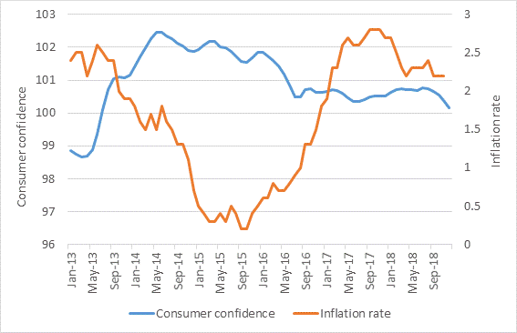Rising inflation and weakening consumer confidence graph 2019