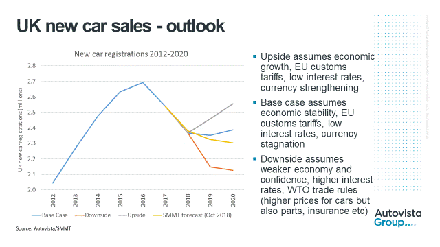UK new car sales outlook graph 2012-2020