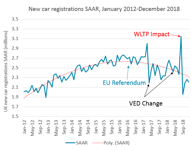 New car registrations SAAR graph January 2012 - December 2018