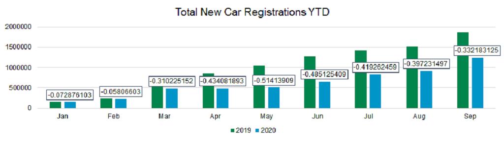 New car total registrations YTD graph October 2020
