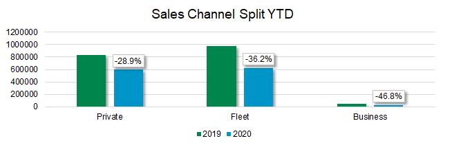 New car market Sales channel split YTD October 2020