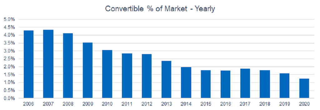 Convertible percentage of market yearly graph