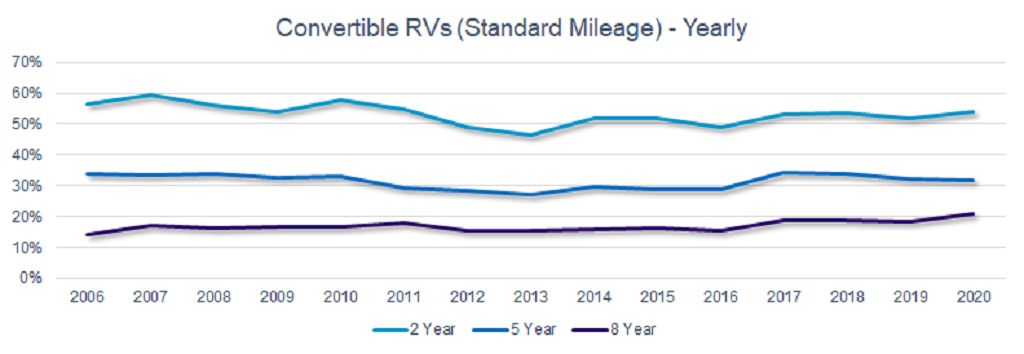 Convertible RVs (standard mileage) yearly graph 2006-2020