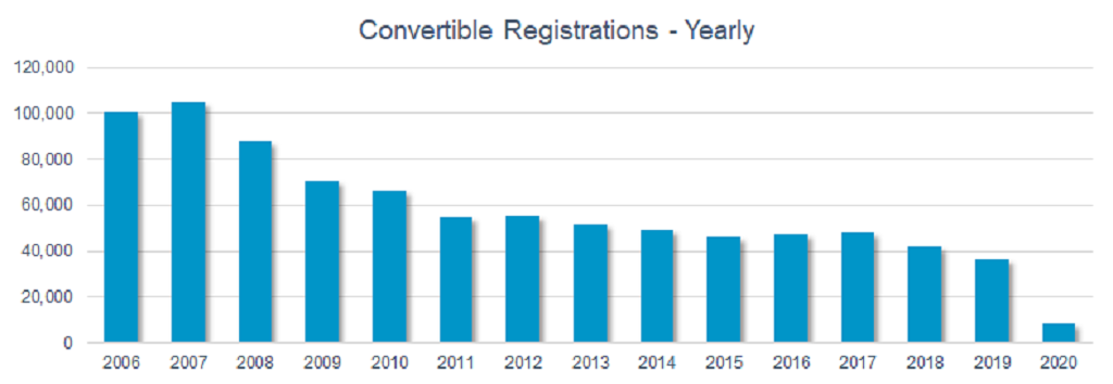 Convertible registrations yearly graph 2006-2020
