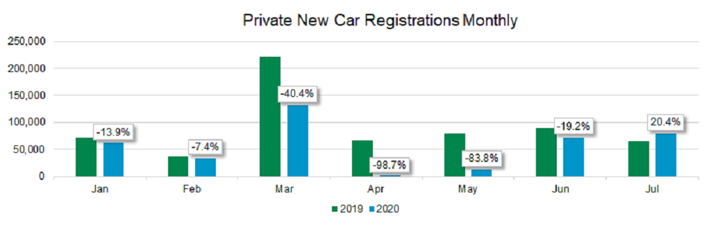 Private new car registrations monthly graph August 2020