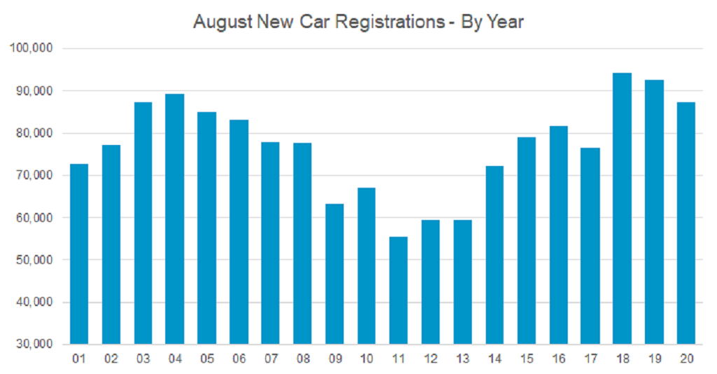 New car market august registrations by year graph 2020