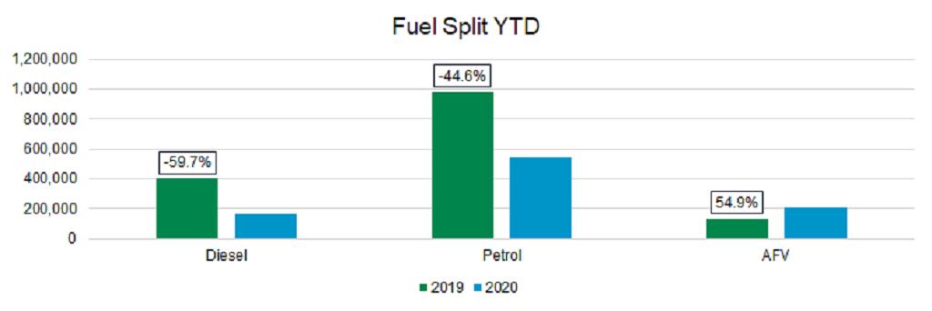 New car market Fuel split YTD graph September 2020