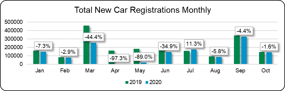 Total new car registrations monthly graph November 2020
