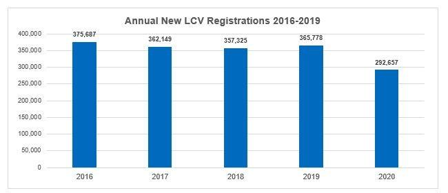 Annual new LCV registrations 2016-2019 graph