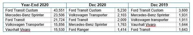 Top LCV registrations table December 2020