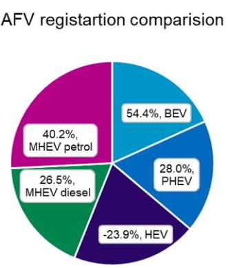 AFV Registration Comparison Graph