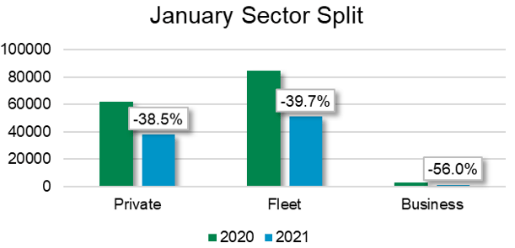 January 2020-2021 sector split graph