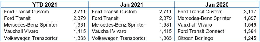 Top five LCV registrations table Jan 2021