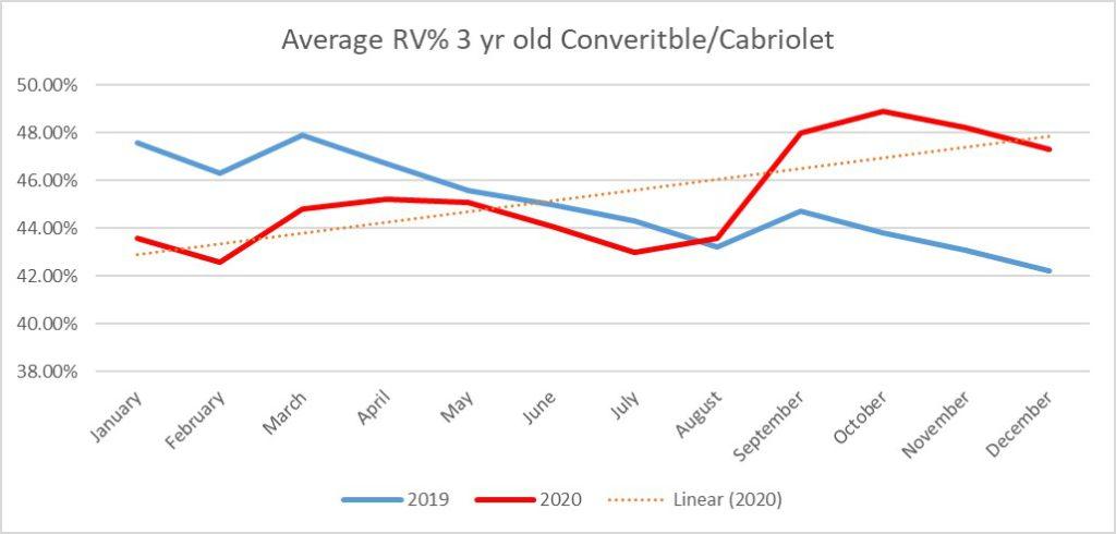 Average RV% 3 yr old convertible/cabriolet graph 2020 vs 2019