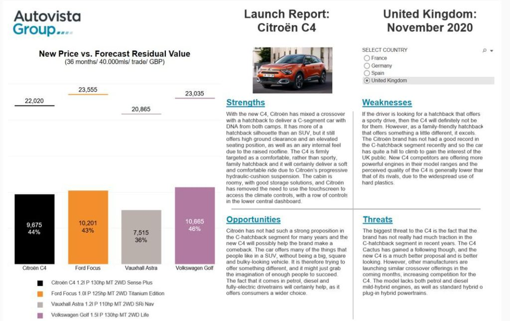 Launch report Citroen C4 November 2020