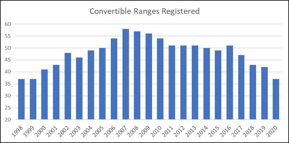 Convertible ranges registered graph 1998-2020