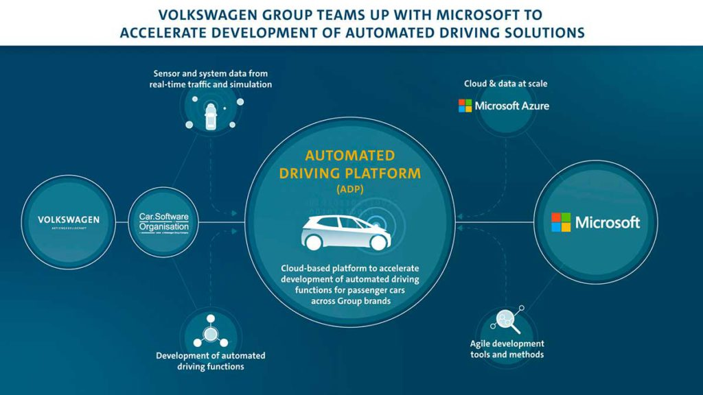 Volkswagen Group Teams up with Microsoft