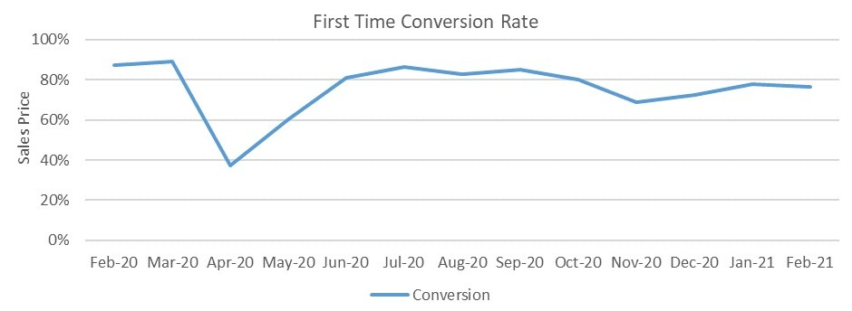 Used car market first time conversion rate graph February 2021