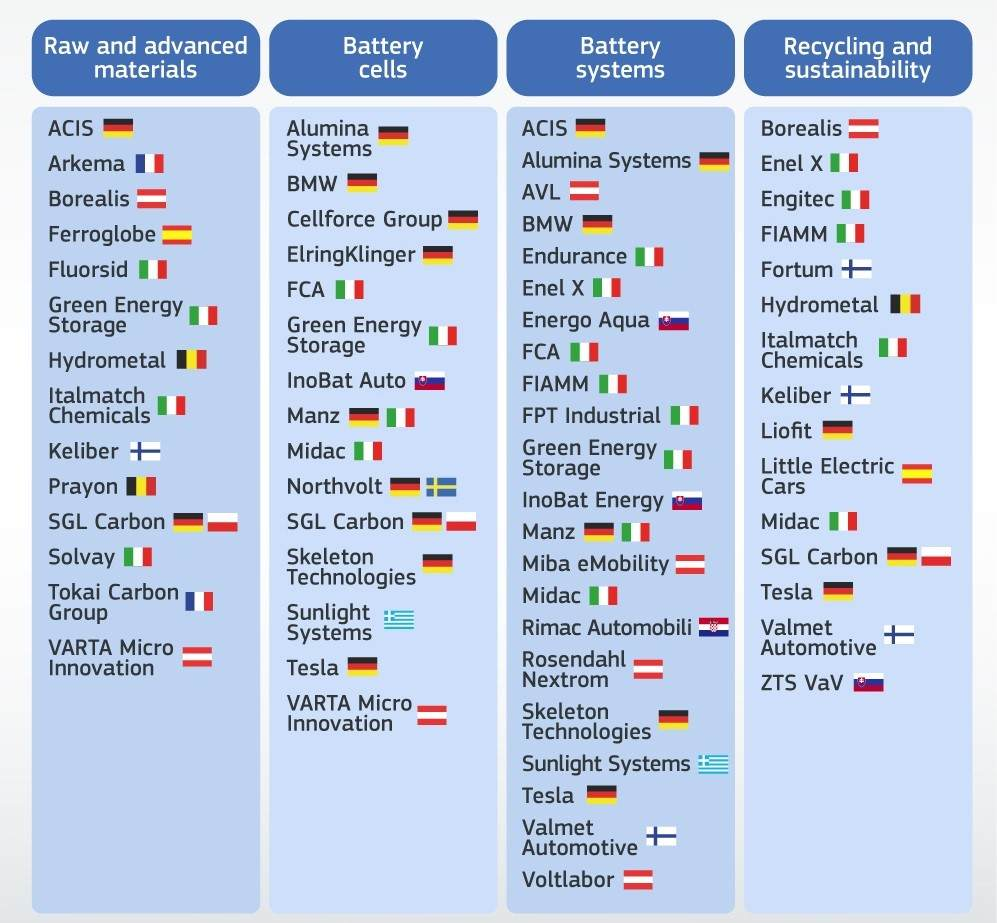 Companies involved in EU battery value chain IPCEI table