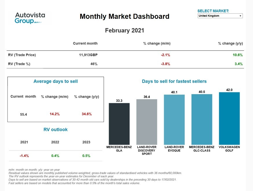 Monthly Market Dashboard February 2021