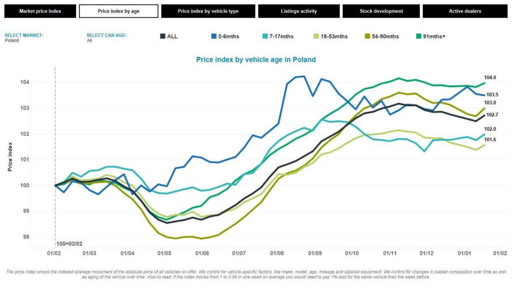 Poland price index February 2020