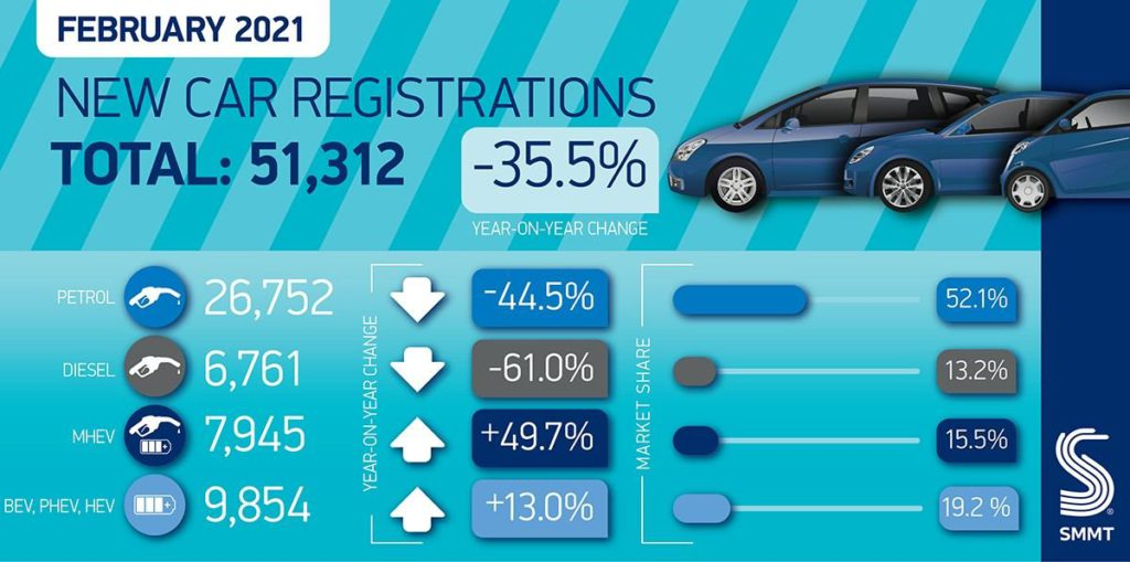 February 2021 new car registrations SMMT