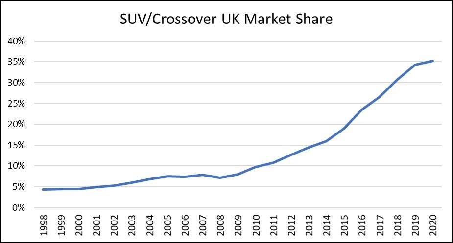 SUV/Crossover UK market share graph 1998-2020