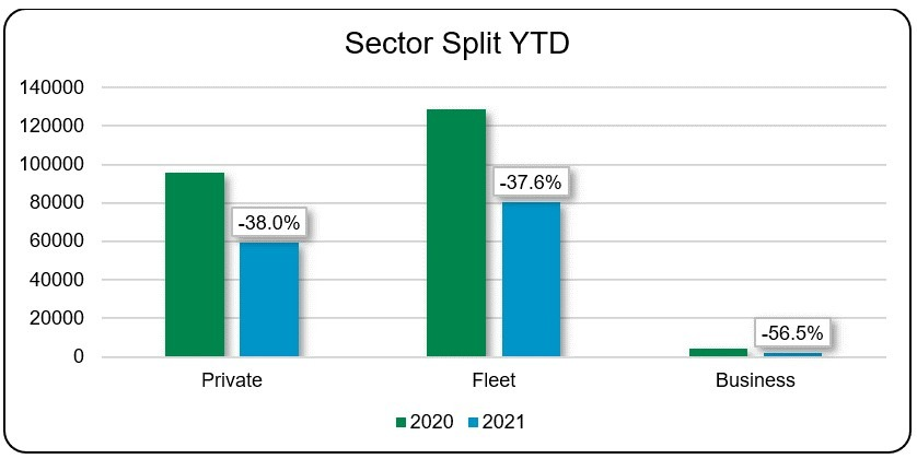 Sector Split YTD February 2021