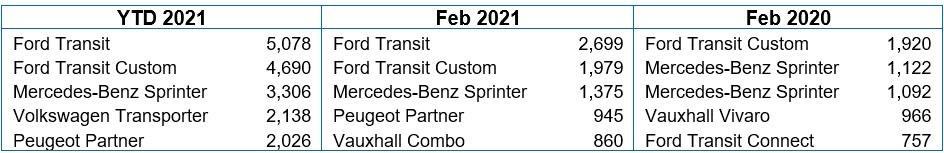 Top Five LCV Registrations