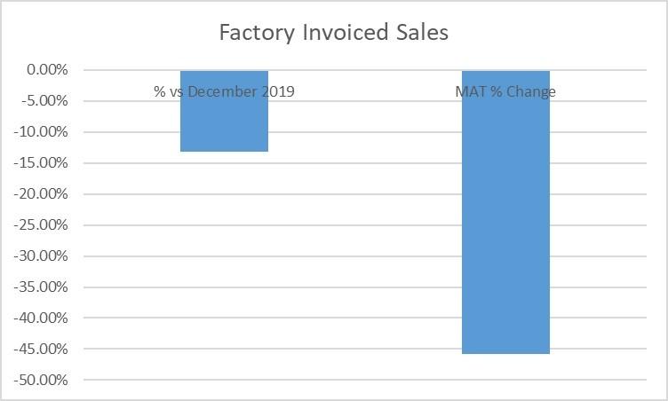 Touring caravan factory invoiced sales graph December 2020 vs 2019