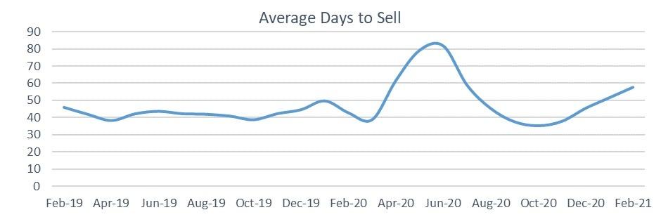 Used car market average days to sell February 2021