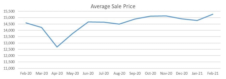 Used car market average sale price February 2021