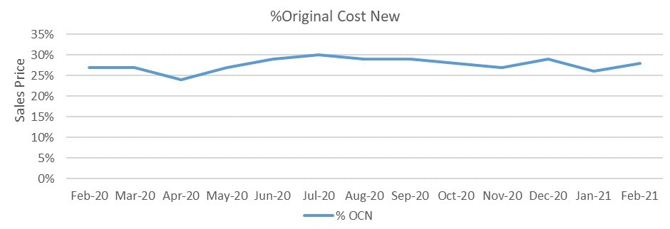 Used car market percentage of original cost new graph February 2021