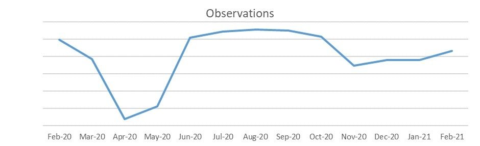Used car retail market observations graph February 2021