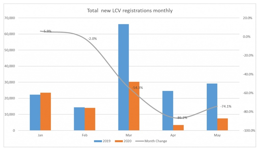 Top new LCV registrations monthly graph 2020