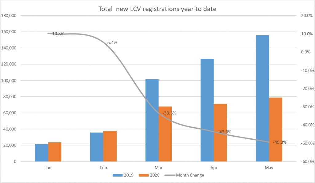 Total new LCV registrations year to date graph 2020