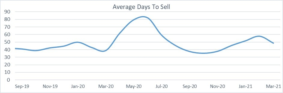 Used car market average days to sell graph March 2021