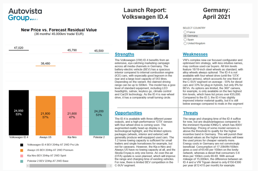 Launch Report VW ID.4 Grafik