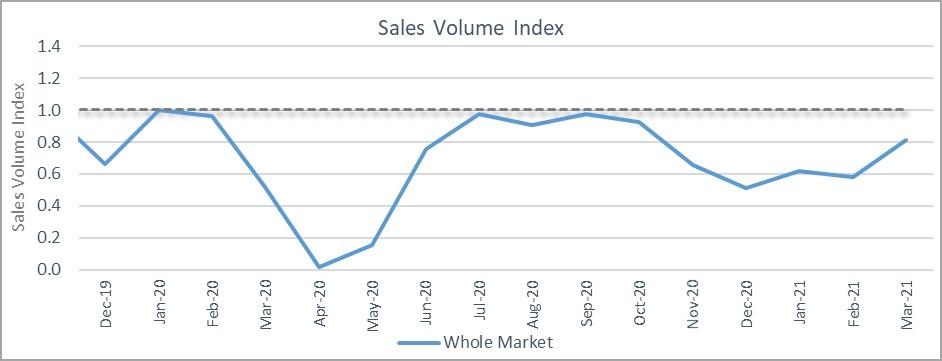 Sales volume index graph March 2021