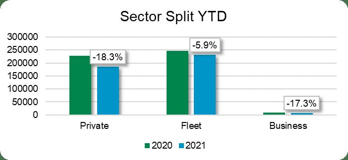 Sector split YTD graph March 2021