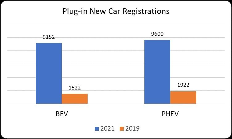 Plug-in new car registrations April 2021 graph