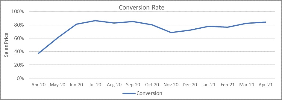 Used Car Market Conversion Rate Graph April 2021