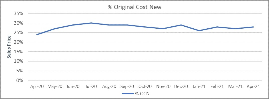 Used car market percentage original cost new graph April 2021