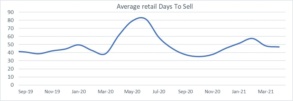 Used car market average days to sell graph April 2021