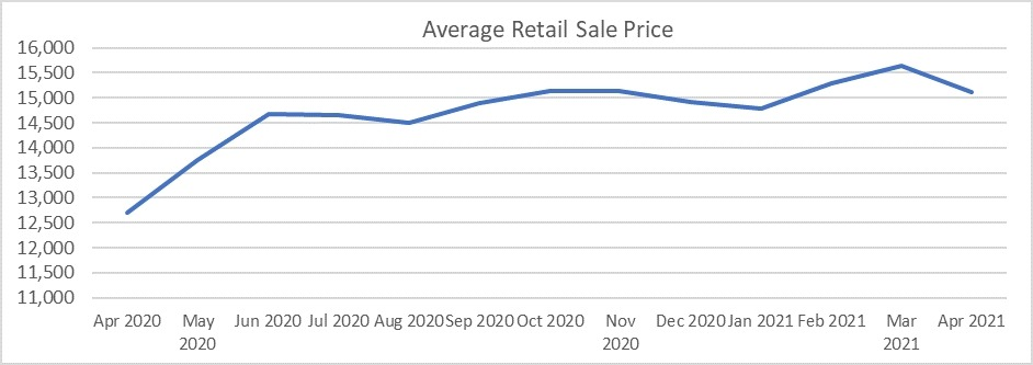Used car market average retail sale price graph April 2021