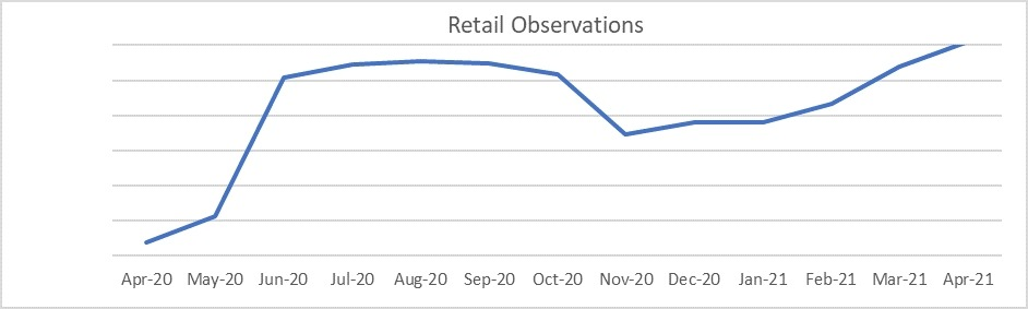 Used car market retail observations graph April 2021