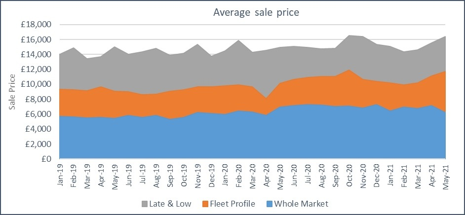 Average sale price graph May 2021